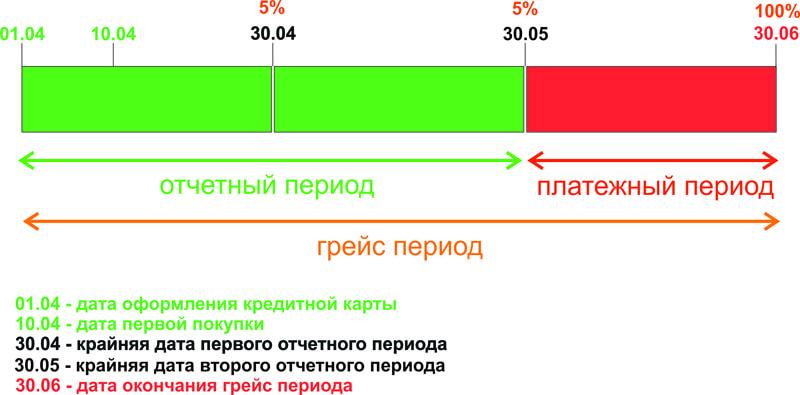 Грейс период по кредитной карте схема