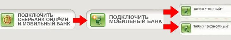 Подключение мобильного банка через банкомат Сбербанка