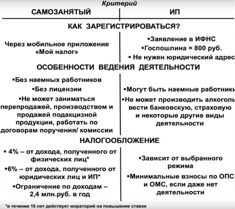 Самозанятый или ИП сравнительная таблица