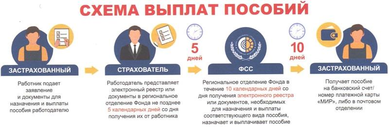 Схема прямых выплат из ФСС